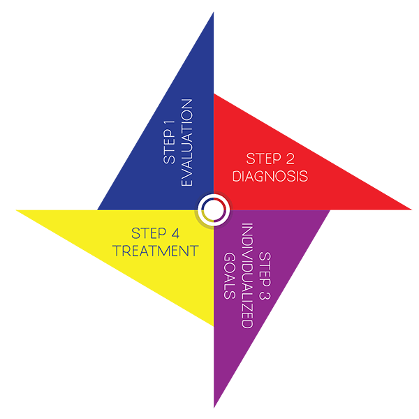 Endless Speech and Language Service - Birmingham AL - 4 Steps Pinwheel